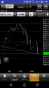 audjpy - オーストラリア ドル / 日本 円 先にタッチ これからだねー