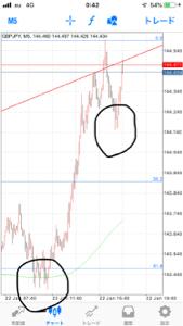 audjpy - オーストラリア ドル / 日本 円 夕方付近にも3回下ヒゲつけて 上がってるの図です😀