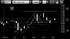 audjpy - オーストラリア ドル / 日本 円 4時間足はバランスいいと思っておる  15分足のチャートと日足のチャートの形を同時に想像出来る