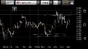 audjpy - オーストラリア ドル / 日本 円 高値圏と安値圏は押し目 戻しと思ってしまうんだ