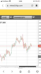 audjpy - オーストラリア ドル / 日本 円 お疲れ様です、もしかしたらこれから動くかもです。 ダウ10分