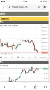 audjpy - オーストラリア ドル / 日本 円 そして、ダウ 予想通り25000付近