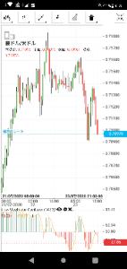 audjpy - オーストラリア ドル / 日本 円 豪ドルUSDが安値トライしそうなので、もうちょっと落ちるかも  時足です