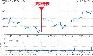 6929 - 日本セラミック(株) メモとして決算発表の前後の株価推移