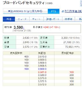 4398 - (株)ブロードバンドセキュリティ PTSの状況 初値2001円 まだまだ騰がるでしょう。