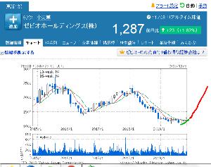 8281 - ゼビオホールディングス(株) 【続報】12月までのゼビオの株価予想と現在の進捗 赤線が予想線、緑線が進捗線です 粛々といきますばい