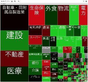 ゆりのすけの株ノート 市場規模マップ https://twitter.com/a28szk/status/13745114