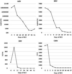 4582 - シンバイオ製薬(株) 下のグラフは同種幹細胞移植後にアデノウイルス、サイトメガロウイルス、エプスタインバールウイルス、Bk