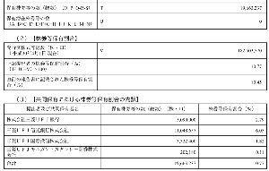 4272 - 日本化薬(株) 大量保有報告書出てましたね、、。  結局、機関に安く拾われちゃった感じですね、、。 異常な下げだなぁ