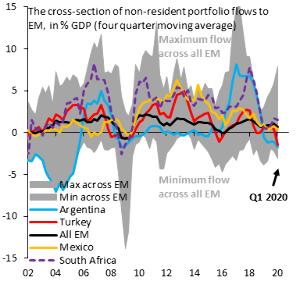 tryjpy - トルコ リラ / 日本 円 必見。 「(特にメジャーだったほうの)新興国投資がオワコンであることを示す 外資流入比率の推移グラフ