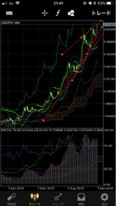 tryjpy - トルコ リラ / 日本 円 月足は上向きのダイアゴナルトライアングルなので、7割の確率で始点に戻りますが、上抜けしたら揉んだ分の