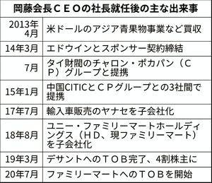 8001 - 伊藤忠商事(株) 今日の日経の特集は、自分のビジネスにも大変に得るものが多い良い記事だった。 ファミマの澤田社長はフラ