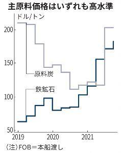 8001 - 伊藤忠商事(株) 国内高炉向け鉄鉱石価格史上最高値。 12月までは高止まり。 1月以降価格下落見通しだが、伊藤忠の場合