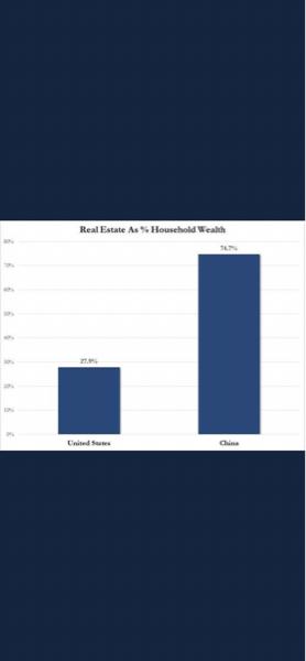 8001 - 伊藤忠商事(株) ちなみに中国家計の富の約74%を住宅が占めている。  住宅価格高騰しているアメリカですら27%  つ