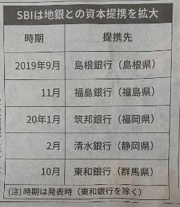 8473 - SBIホールディングス(株) SBIは東和銀行(群馬県)と資本提携する方針を 固めた。IT(情報技術)に強いSBIが東和銀行に 技