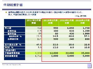 6625 - JALCOホールディングス(株) IR出ましたね。  76億円の収益不動産からの年間売上高は、約5億円って・・・  中期経営計画よりも