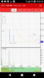 6625 - JALCOホールディングス(株) 月足陽線確定