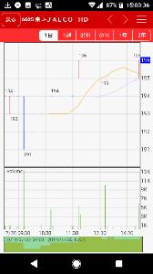 6625 - JALCOホールディングス(株) 200円未満早い者勝ち 200円未満早い者勝ち 200円未満早い者勝ち