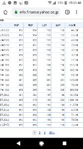 6625 - JALCOホールディングス(株) 明日は215円以上で引けて大陽線の月足出現断定