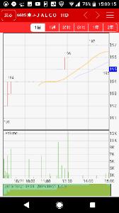 6625 - JALCOホールディングス(株) 201円越えたら大爆発開始断定