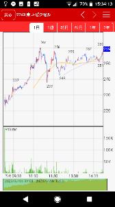 6625 - JALCOホールディングス(株) 明日の値動き予言   本日のピクセルの動きみたいになると断定   終値265円と断定   tamyo