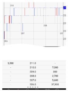 6625 - JALCOホールディングス(株) 寄り付き後206まで 前場と大引けまぎわに207まで売り込まれても 210回復  極めておめでとうご