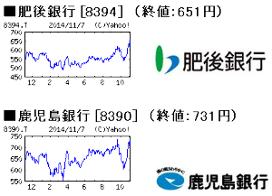 7180 - (株)九州フィナンシャルグループ 2014.11.7 (日経平均終値16,880円の日) のチャートです。 ※終値も -。