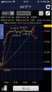 IG証券ノックアウトオプション ダウが逆指値ささってました 5分足の長期線に反発したー こうなると思ったのに。決済されるとチャートは