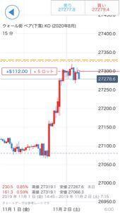 IG証券ノックアウトオプション ダウ売りです スワップとか金利がどうなるか見たいので、このまま持ち越します。