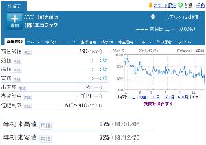 3802 - (株)エコミック 【 株主優待 到着 】 選択した「1,000円クオカード」(図柄は前回と同じSMILE) -。