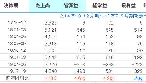 4323 - 日本システム技術(株) のれんの減損損失きたね。これは想定通り 肝心の営業利益は前年同四半期比4.6倍になってるからどっちか
