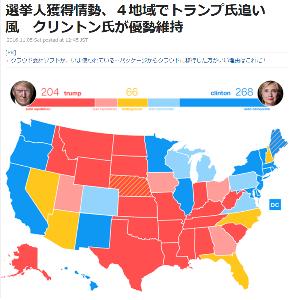 8462 - フューチャーベンチャーキャピタル(株) ワシントン(CNN) 米大統領選の投票を8日に控え接戦が続く中、CNNが集計した選挙人獲得情勢図「R