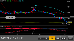 8462 - フューチャーベンチャーキャピタル(株) 短期線と中期線がまだ鋭い。 Macdが予想以上に底なし沼状態 ですが、いつかは底が来る。 買い増しこ