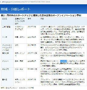8462 - フューチャーベンチャーキャピタル(株) 日本のスタートアップ・エコシステムは形成されたのか_JETRO https://www.jetro.