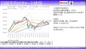 9535 - 広島ガス(株) 日経平均のチャートです。地合いは良くないです(>_<)