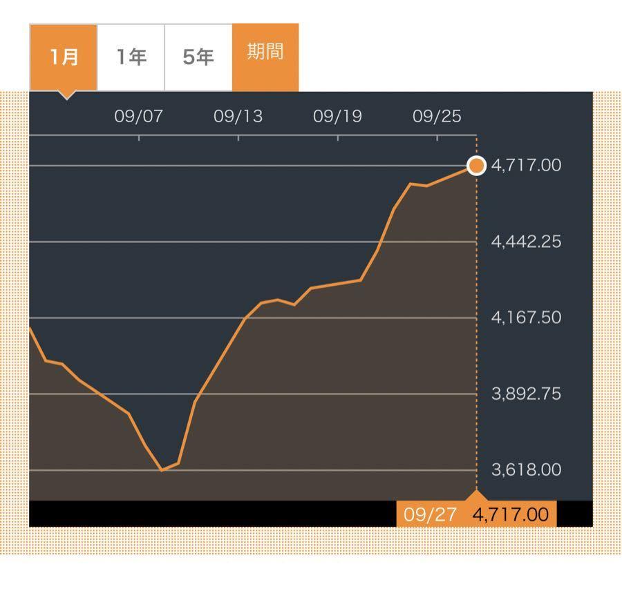 豪円、分析、予想、雑談など バルチック海運指数が続伸高値圏。 日本の海運株大幅下落。 よくわからない。。