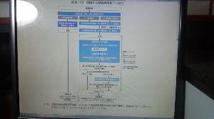7707 - プレシジョン・システム・サイエンス(株) みなさんこんばんわ~ これが申請から保険適用までの流れです。