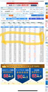 7707 - プレシジョン・システム・サイエンス(株) ネットワンシステムも大損しまくりだな。  3000で買ったのを1600台で損切りか?Wwww