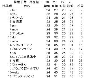 3528 - (株)プロスペクト 10時56分に97回も300株ずつ26円買いしてる(笑) なんだよこれ(笑) 竹槍一斉射撃!