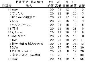 3528 - (株)プロスペクト 「19円」で検索したらどんな駄菓子が出てくるんだろうと思って調べてみた。  一番上に出てきたのは金魚