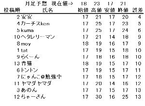 3528 - (株)プロスペクト 今月21円で引ければ安安さんがトップ、22円ならkenさんがトップとなります。 底値から一時50%以