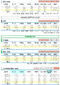 7809 - (株)壽屋 ●壽屋、前期経常が上振れ着地・今期は48%増益へ  壽屋 <7809> [JQ] が8月