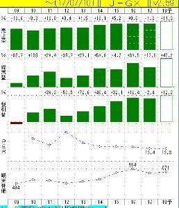 4118 - (株)カネカ チャートが、やっと、起き上がってきた。 今期業績予想も良いことだし、過去最低のPERに放置される理由