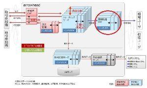 8316 - (株)三井住友フィナンシャルグループ ひるおびでも見たけど、障害は情報配信の部分だとか言っていたね。  アローヘッドのシステム概念図(違っ