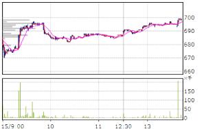5202 - 日本板硝子(株) また20万株。 ここでこれだけ「買い玉」をぶつけてくる意図はなんだ?