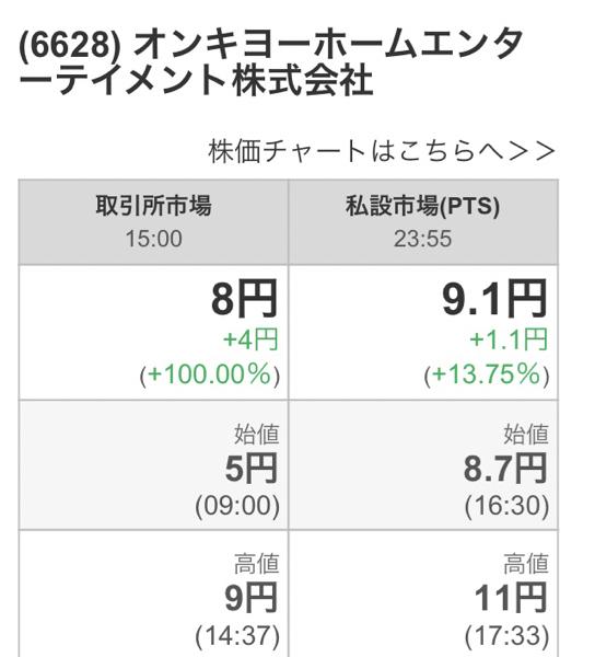 6628 - オンキヨーホームエンターテイメント(株) 4月30日の 17時33分に終わった❗️  今日は最後の逃げ場❗️