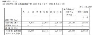 6628 - オンキヨーホームエンターテイメント(株) 予想の時点で60億の最終赤字 AV事業を売り払っても この60億すら補填できないだろう  オソロシク