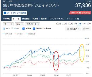 8931115C - SBI中小型成長株Fジェイネクスト(年2回) 現在、日本株投信は アクティブ、インデックス共に 保有していないけど  昔保有していたアクティブ投信