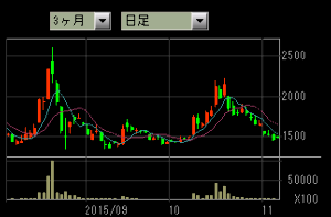 30万で始める株 ハルパパ日記 チェック銘柄追加 4783 日本ダイナミクス もうそろそろ底値か?