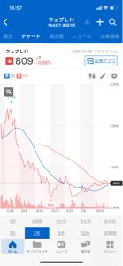 7940 - ウェーブロックホールディングス(株) 移動平均線25も下向きそう… ほんとこの会社今までの地合いでこれだけど、これから下落の